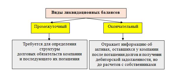Образец заполнения ликвидационного баланса
