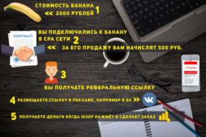 Арбитраж трафика: как заработать в сети