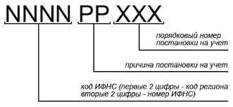 КПП банка - что это такое, расшифровка аббревиатуры
