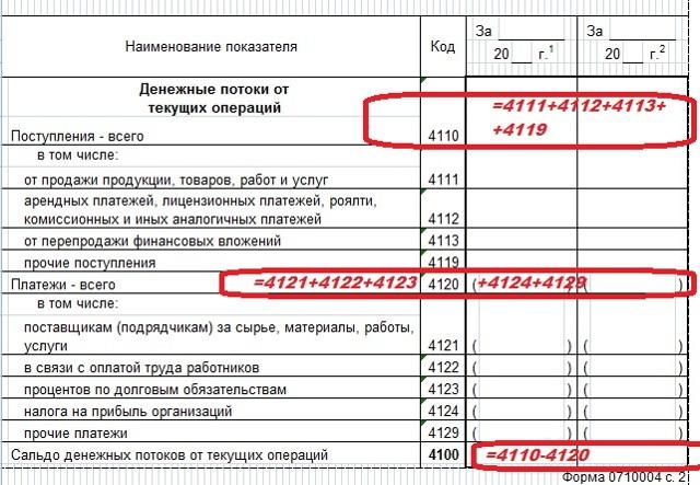 Форма 4 отчета о движении денежных средств: образец заполнения