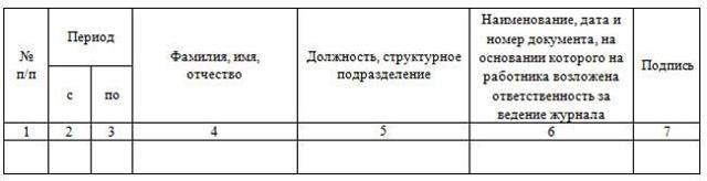 Образец Журнала регистрации приказов по личному составу