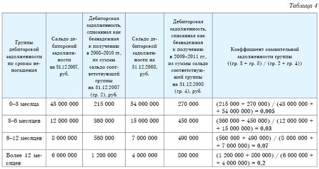 Учет резервов по сомнительным долгам