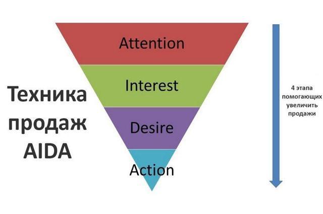 Этапы техники активных продаж и их характеристики