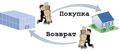 Образец акта возврата товара поставщику