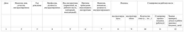 Образец заполнения Журнала инструктажа на рабочем месте