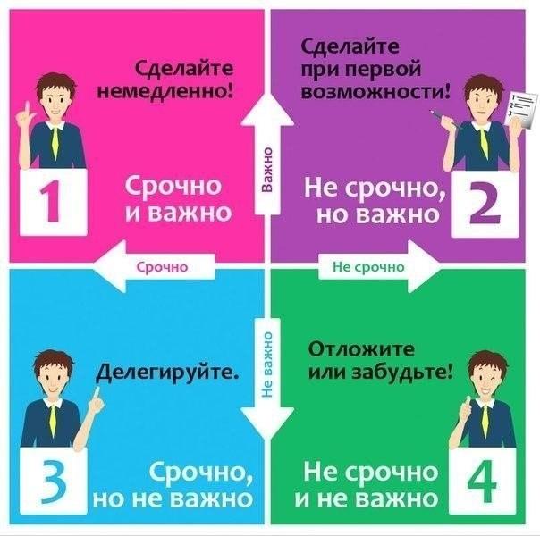 Тайм-менеджмент: как все успевать