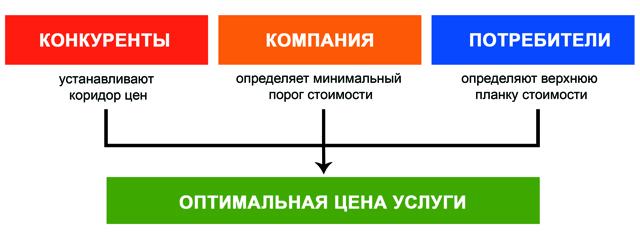 Пример расчета себестоимости услуги