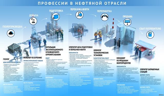 Престижные профессии в России