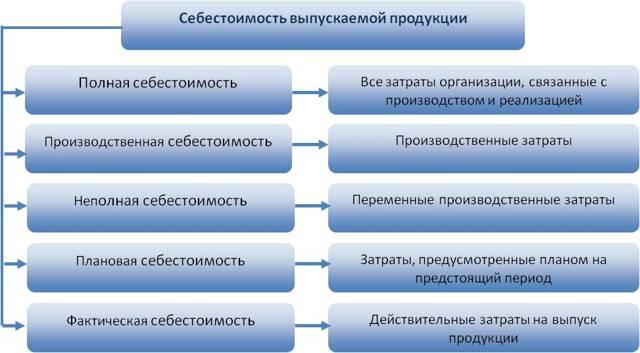 Полная себестоимость продукции предприятия