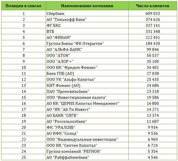 Рейтинг брокеров в России: надежность брокерских компаний