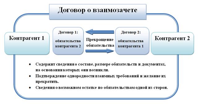 Образец акта взаимозачета между организациями