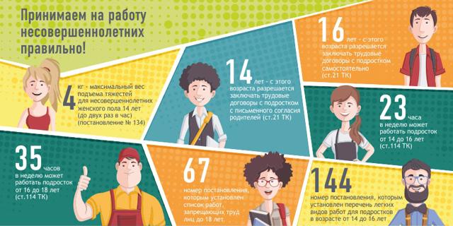 Трудоустройство несовершеннолетних граждан в возрасте от 14 до 18 лет
