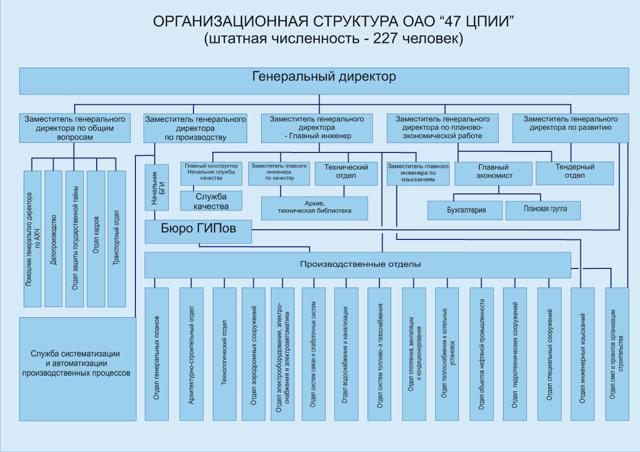 Организационный план в бизнес-плане