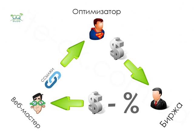 Как зарабатывать на рекламе в интернете: основные площадки