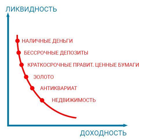 Ликвидность предприятия - это что такое