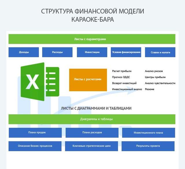 Бизнес-план бара Караоке с расчетом и примерами