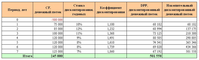 Дисконтированный срок окупаемости инвестиционного проекта
