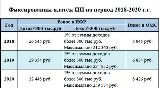 Страховые взносы ИП: расчет платежей, отчетность
