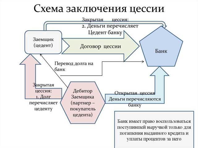 Образец договора цессии между юридическими лицами