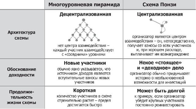 Финансовая пирамида: суть, признаки