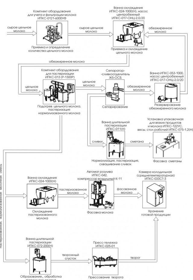 Технология производства творога