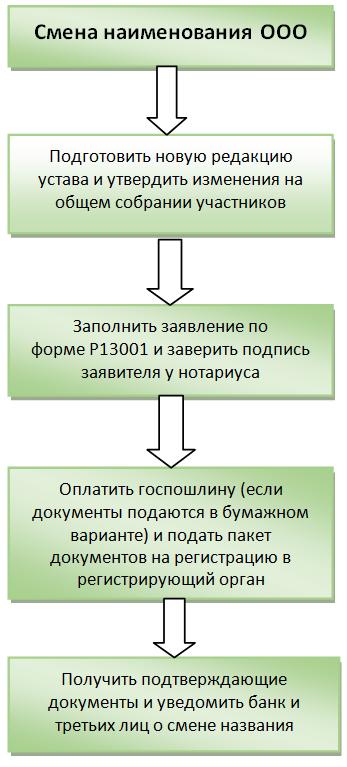 Смена наименования ООО: как переименовать организацию