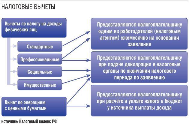 Срок уплаты НДФЛ для физических лиц