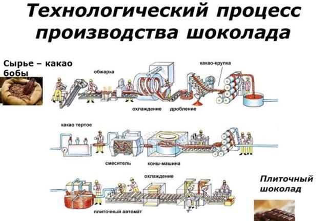 Производство шоколада как бизнес