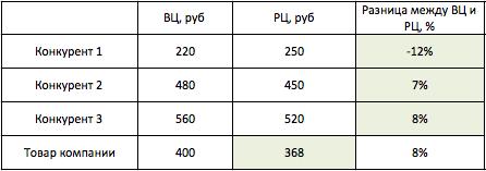Расчет торговой цены в розничной торговле по формуле в таблице