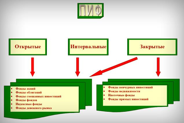 Инвестиционные паевые фонды: основы инвестирования - Бизнес-команда