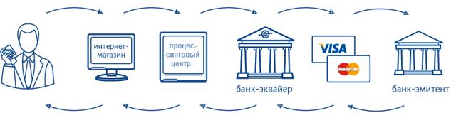 Банк-эквайер - это что такое