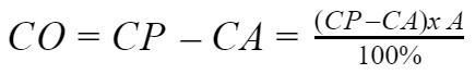 Амортизационные отчисления - что это простыми словами