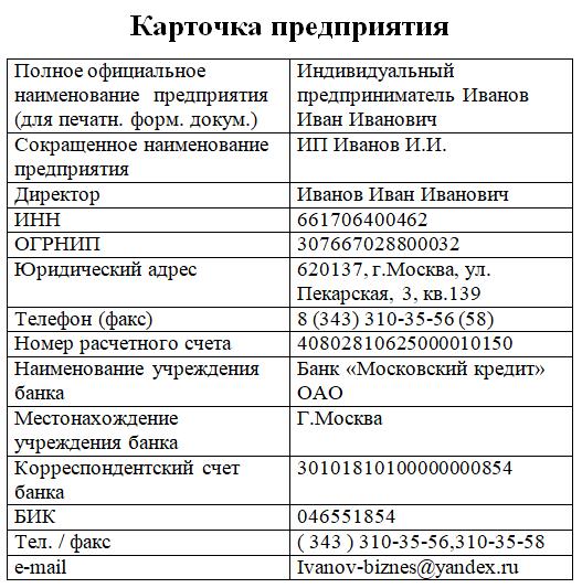 Образец карточки предприятия ИП