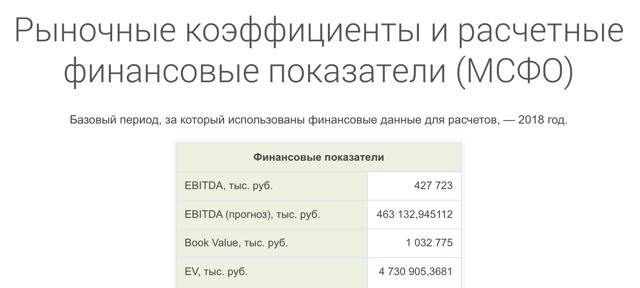 EBITDA - что такое простым языком