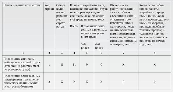 Форма 4 ФСС: заполнение, нулевой отчет