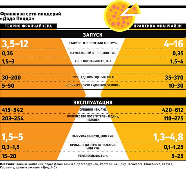 Франшиза Додо пицца: меню и цены