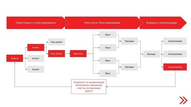 Бизнес кейс: примеры и решения