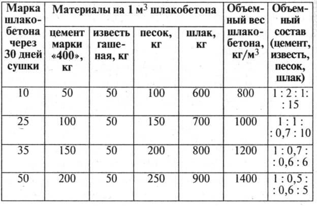 Производство шлакоблоков: технология, оборудование