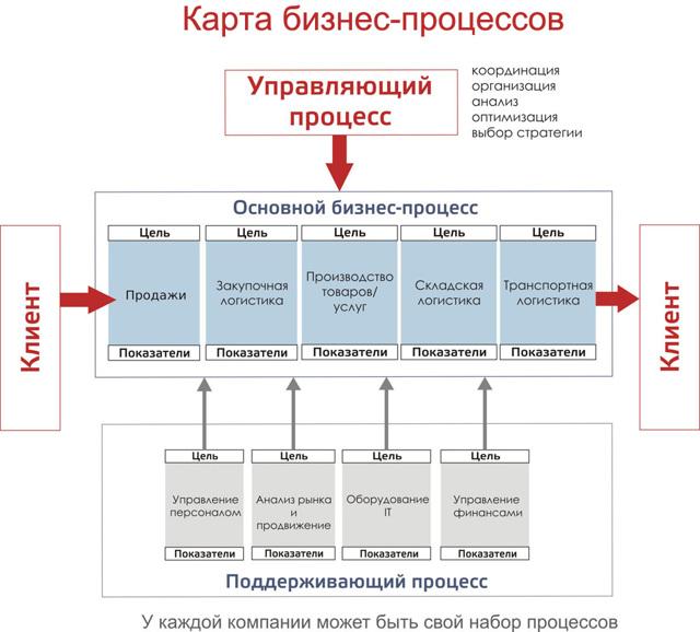 Бизнес-процесс это что такое