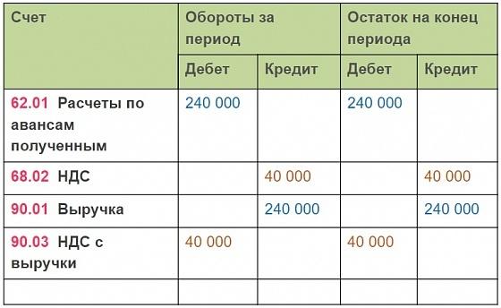 Налог на добавленную стоимость: определение, как взимается