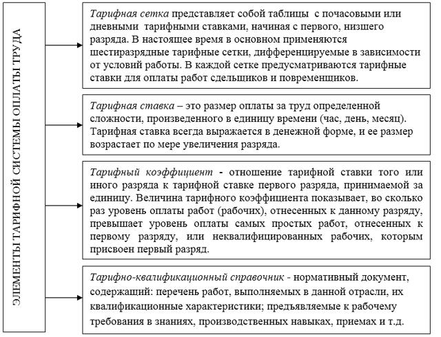 Основные виды оплаты труда