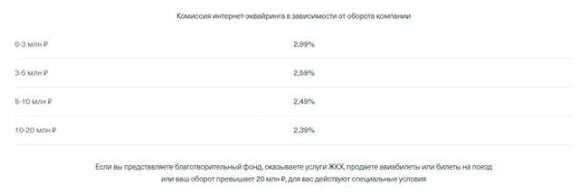Эквайринг Тинькофф: тарифы, терминалы